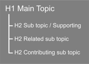 H1 and H2 tag hierarchy